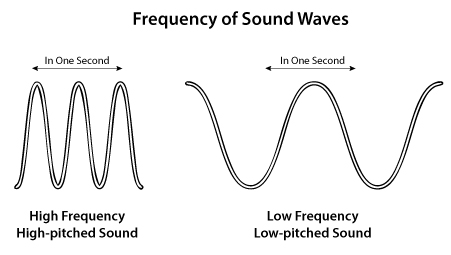 Lesson B: Properties of Sound